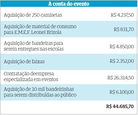 gastos-publicos-desfile-municipal-alvorada-rs