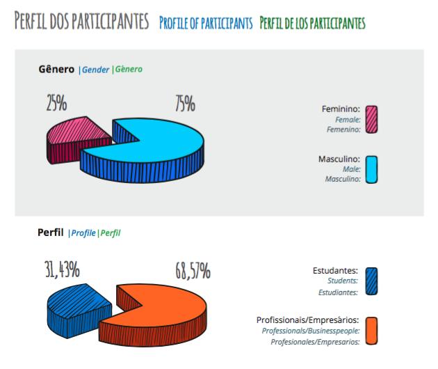 Perfil_Participantes_FISL16